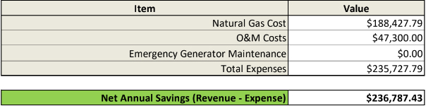 CHP case study annual OP expenses